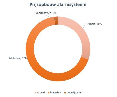 alarmsysteem-prijsopbouw